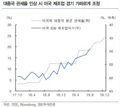 """對中관세 '철회' 아닌 '연기'하는 美…""""무역협상 기대감 자제해야"""""""