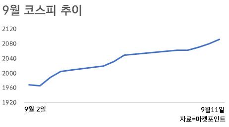 [주간증시전망]코스피 최장 상승 랠리 기록 깰까