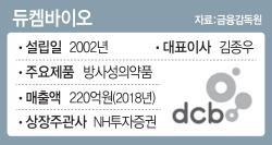 """[마켓인]듀켐바이오, 상장 예심 지연?…""""식약처 품목 허가 대기중"""""""