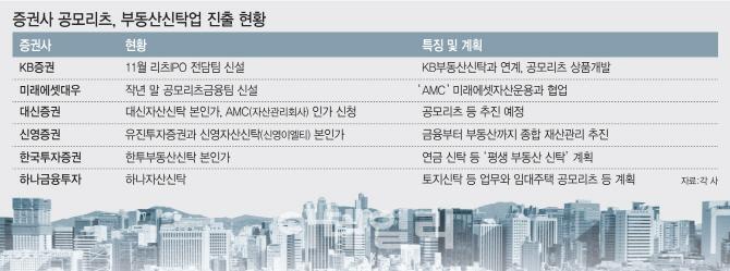 """""""새 먹거리 찾아라""""…국내 부동산에 꽂힌 증권사"""