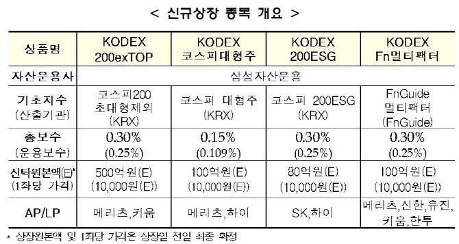 거래소, 'KODEX 200exTOP ETF'외 3종목 14일 신규상장