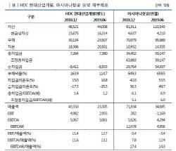 [마켓인]아시아나 품는 HDC현산, 신용도 우려는 커져