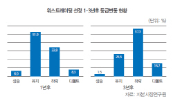 [30th SRE][Cover]②'워스트레이팅' 韓 크레딧 흥망성쇠의 키