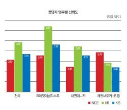 [30th SRE][Survey]직종·연차 막론 한기평 아성 `견고`