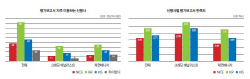 [30th SRE][Survey]보고서는 한기평, 세미나는 한신평