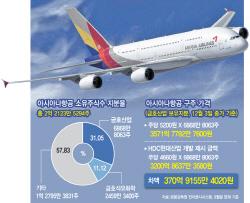 [2019 M&A]⑧아시아나 매각…항공업계 재편 '시발점'
