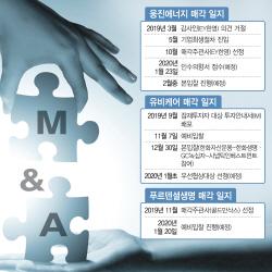 [마켓인]경자년 M&A 첫 포문…웅진에너지·푸르덴셜·유비케어