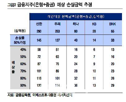 """""""라임 펀드 상위판매사, 1000억원 손실인식 가능성"""""""