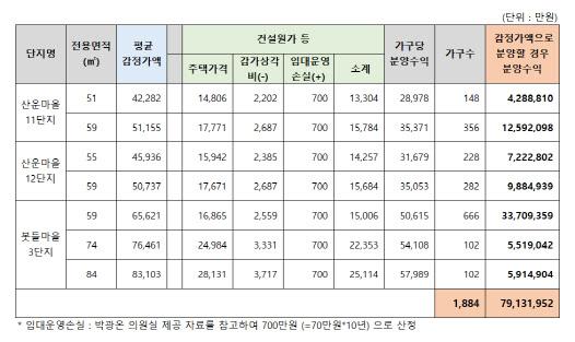 10년 공공임대아파트, LH 8.3억원 vs 주민 5.4억원