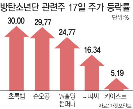 4집으로 돌아오는 방탄소년단…관련株 '들썩'