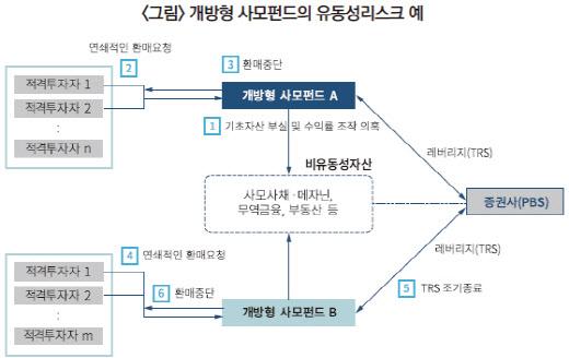 """자본硏 """"라임 사태 계기로 사모펀드 규제 강화해야"""""""
