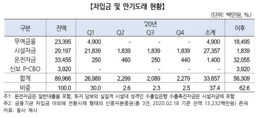 [마켓인]현진소재, 국책銀 대출 4억원 연체…신용등급 'CCC' 강등