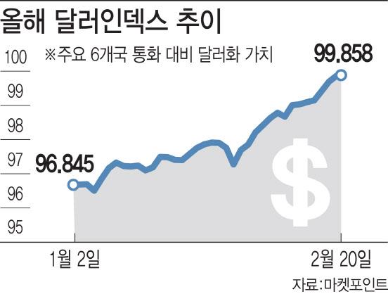 [富를 키우는 투자지표]100을 코 앞에 둔 달러인덱스