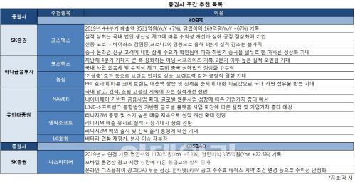 [주간추천주]엔씨·네이버·농심…코로나19에도 실적기대