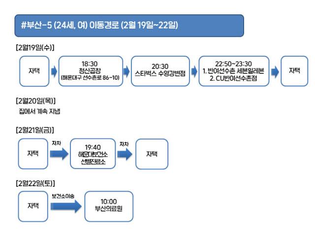 부산시, 코로나19 확진자 3명 동선 공개 (전문)
