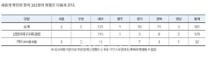 '코로나19' 환자 763명, 신천지60%…사망자 7명으로(종합)