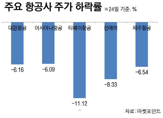 '코로나19' 일파만파… 잇단 운항 중단에 항공株도 '주르륵'