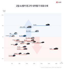 """AJ셀카 """"나들이 시즌 대비해 중고차 패밀리카 인기"""""""