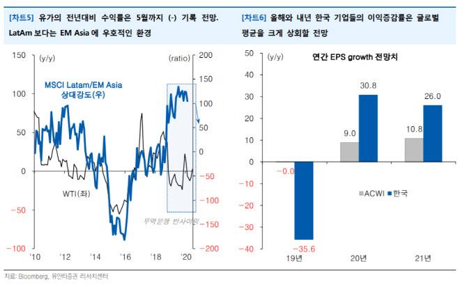 """""""원유, 코로나19에 구조적 변화까지…韓 모멘텀 뚜렷"""""""