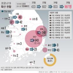 서울도 코로나19 지역사회 감염 본격화…관악·동작·금천 첫 확진자