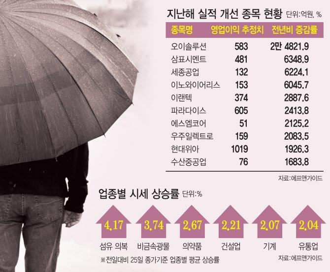 '코로나 패닉' 탈출… 실적개선株 역할 톡톡