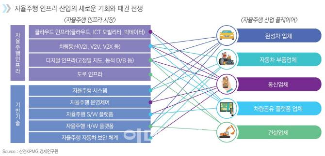 """""""2035년 자율주행 자동차 시장 규모 1334조원…150배 성장"""""""