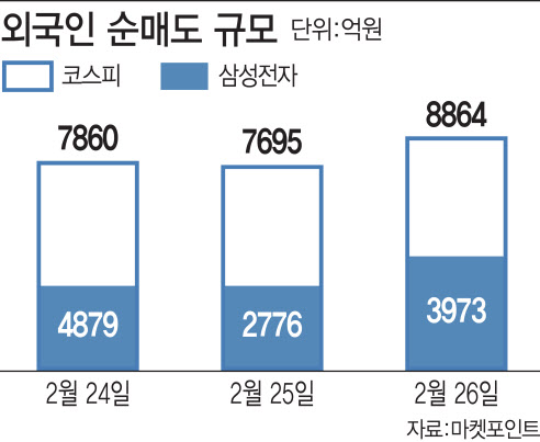 외국인 매도폭탄, 6년 8개월래 `최대`…삼전만 4000억 팔아