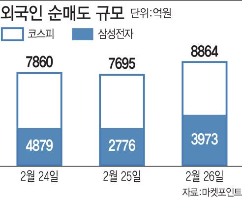 외국인 매도폭탄, 6년 8개월래 `최대`…삼전만 4000억 팔아