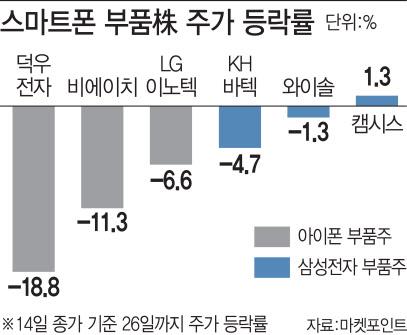 `코로나19` 확산에 잘 나가던 스마트폰 부품株도 흔들