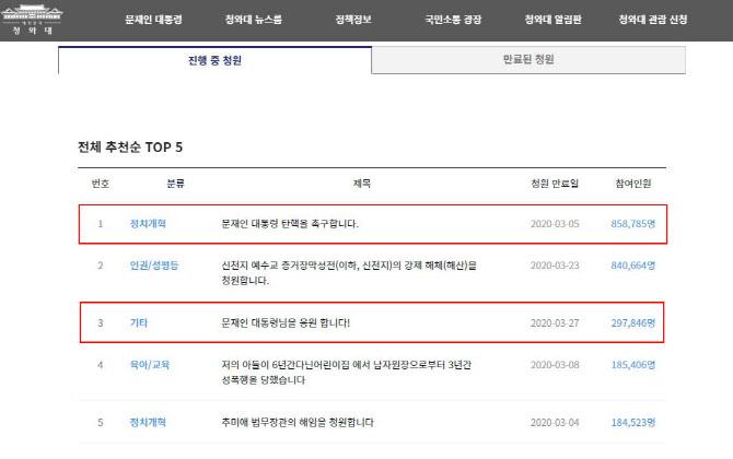 '文 탄핵' 청원에 靑답변은?..'응원' 맞불, 20만 돌파