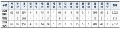 '코로나19' 571명 늘어 '최대치'…주말 급증 추세 지속(종합)