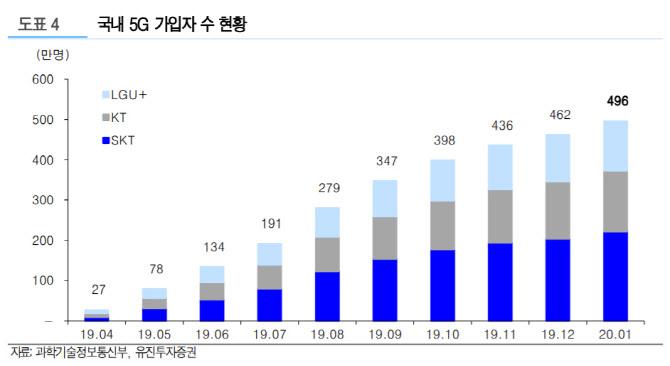 """""""통신3사, 상반기 투자 50% 늘려…5G 업종 수혜 기대"""""""