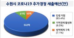 수원시 638억규모 '코로나19 추경' 편성