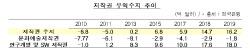 韓 저작권 무역수지 16.2억弗 흑자..'역대 최대'