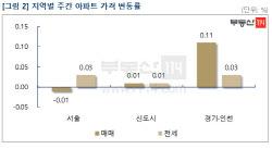 코로나19發 서울 집값, 10개월 만에 '하락'