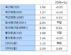 27일 채권시장 종합 - 금리동향