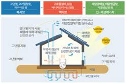 로렌하우스, 제로에너지건축물 본인증 2등급 획득