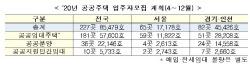 """연말까지 공공주택 8.5만호 공급 """"입주자모집 달력 보세요"""""""