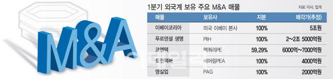 [마켓인]외국계 M&A 매물 풍년…코로나로 입질 '제각각'