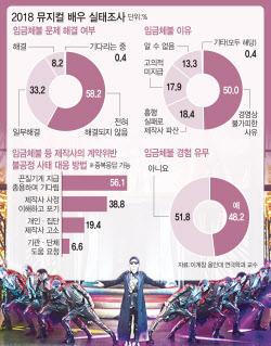 """배우 절반이 '임금체불' 경험…""""기다려야지 별 수 있나요"""""""