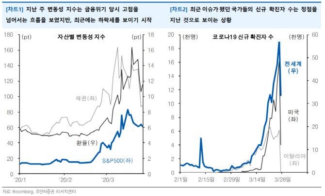 """""""변동성 지수 진정, 연준 유동성 정책 일부 효과"""""""