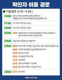"""의정부시청 """"5번째 70대 확진자 사망…양주 요양원→성모병원"""""""