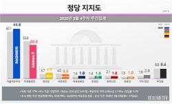 민주 44.6% vs 통합 30%…지지도 격차 올들어 최고