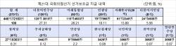 4·15총선 선거보조금 총 440억원…민주120억·통합115억원