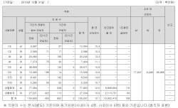 삼성전자, 지난해 직원수 2200명 이상 증가..연봉 1.08억원