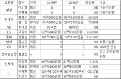 지난해 10대그룹 총수 '연봉왕'은 롯데 신동빈..182억원 받아