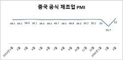 중국 경제 V자형 회복 예고…3월 제조업 PMI 52.0로 급반등