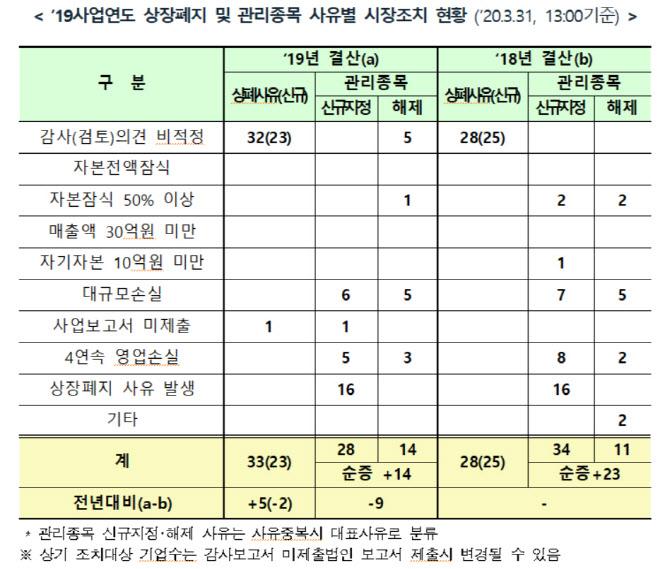 거래소, 코스닥 상장사 33곳 상장폐지 사유 발생