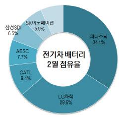 2월 전기차 배터리, LG·삼성·SK 점유율 사상 첫 40% 돌파