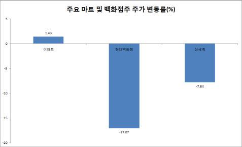 코로나 여파에 오프라인 채널 마트·백화점株 '시름시름'
